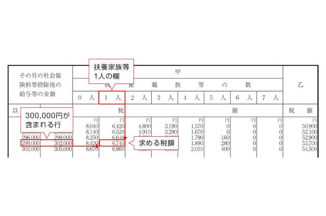 源泉 表 徴収 税額 2 年 和 令