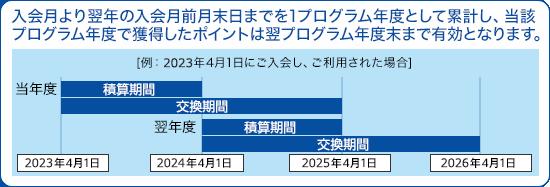 入会月より翌年の入会月前月末日までを1プログラム年度として累計し、当該プログラム年度で獲得したポイントは翌プログラム年度末まで有効となります。