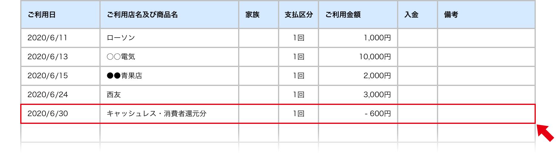 ご利用明細書(サンプル)